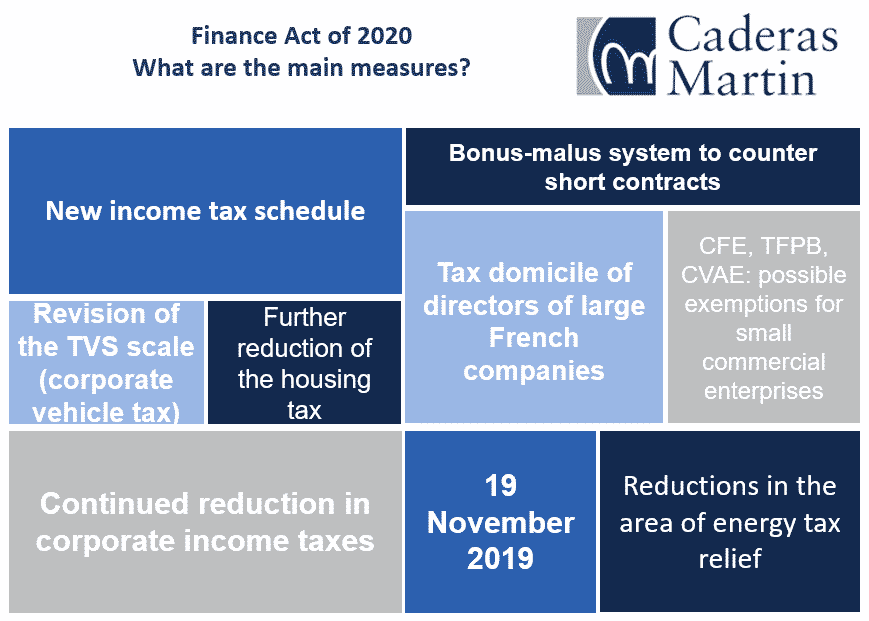 Finance Act of 2020 - What are the main measures?