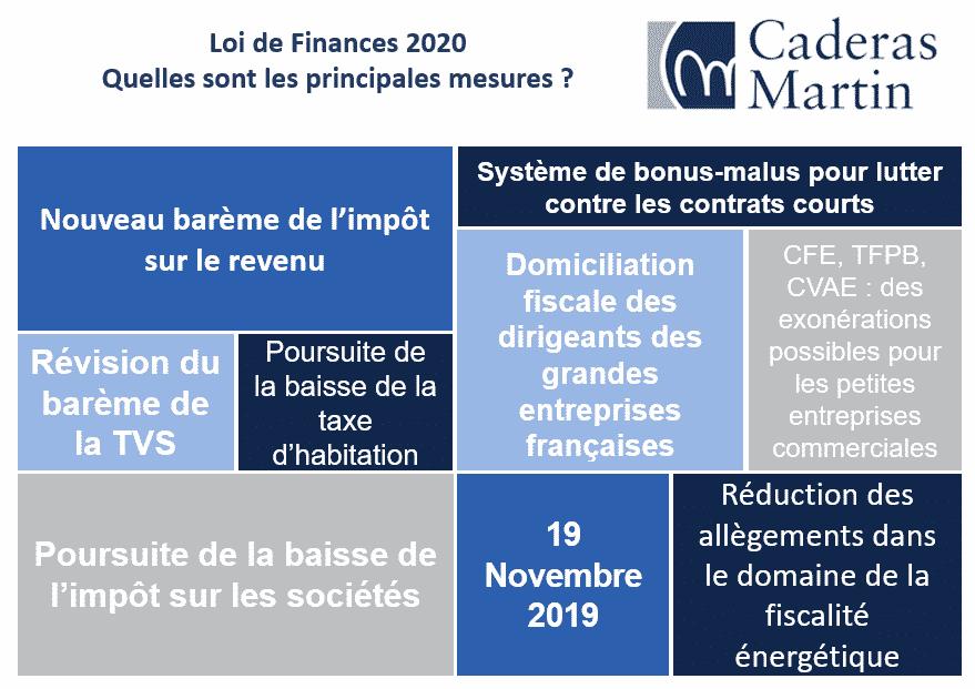 Loi de finances 2020 – Quelles sont les principales mesures ?